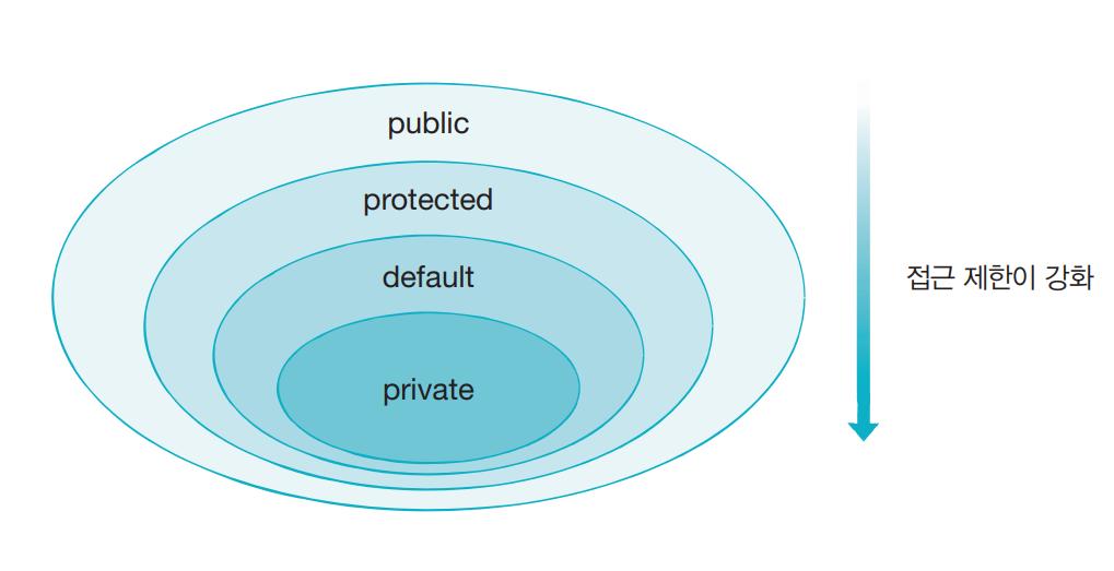자바의 접근 제한자_public_private